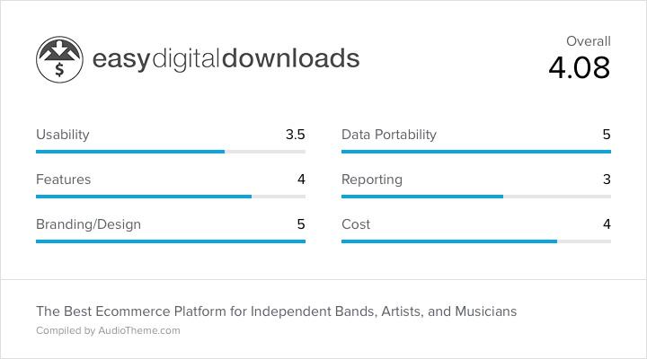 Easy Digital Downloads Score