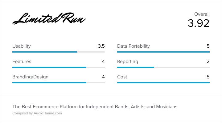Limited Run Score