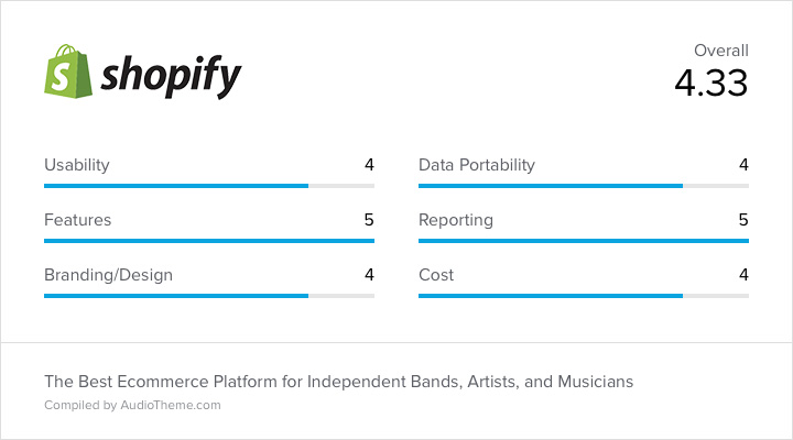 Shopify Score